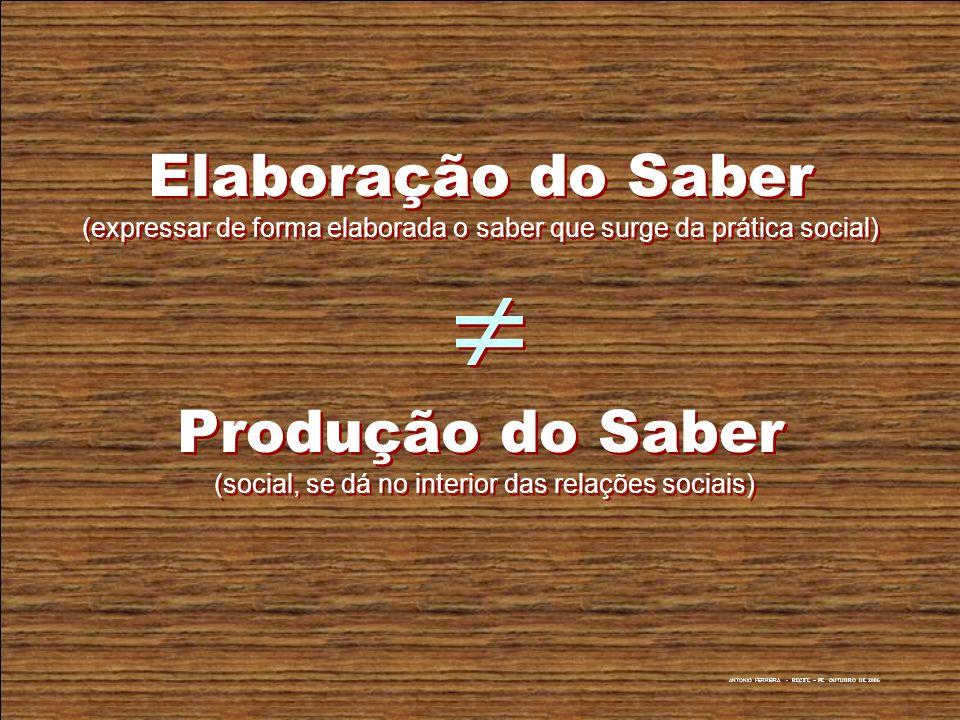 ANTONIO FERREIRA - RECIFE – PE OUTUBRO DE 2006 Elaboração do Saber (expressar de forma elaborada o saber que surge da prática social) Produção do Sabe