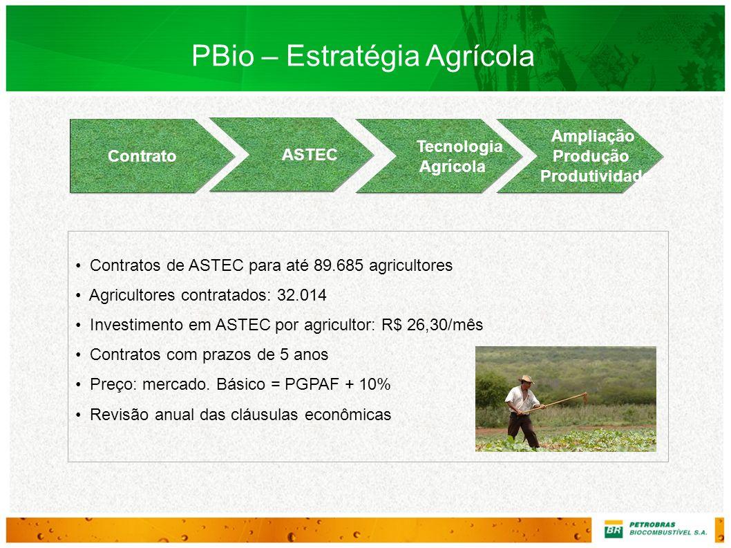 Contrato ASTEC Tecnologia Agrícola PBio – Estratégia Agrícola Contratos de ASTEC para até 89.685 agricultores Agricultores contratados: 32.014 Investi
