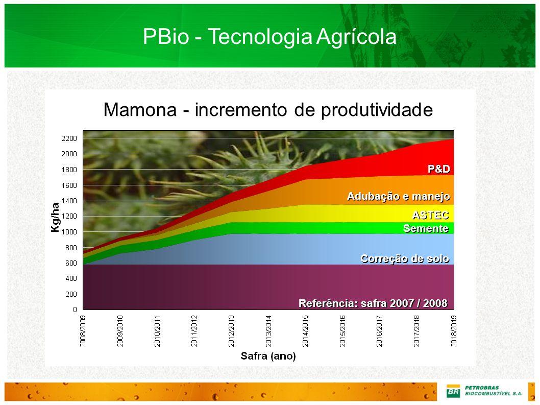 Kg/ha PBio - Tecnologia Agrícola Mamona - incremento de produtividade Referência: safra 2007 / 2008 Correção de solo Semente ASTEC Adubação e manejo P