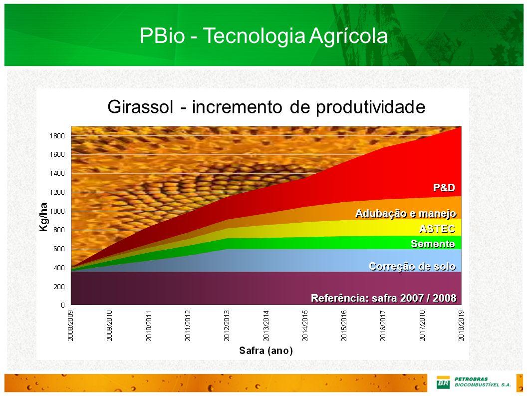 Kg/ha Girassol - incremento de produtividade Referência: safra 2007 / 2008 Correção de solo Semente ASTEC Adubação e manejo P&D PBio - Tecnologia Agrí