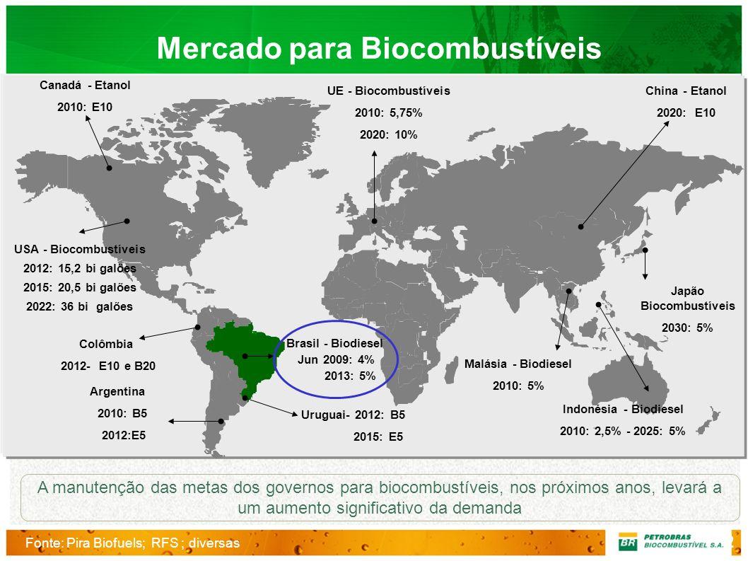 Canadá - Etanol 2010: E10 USA - Biocombustíveis 2012: 15,2 bi galões 2015: 20,5 bi galões 2022: 36 bi galões Argentina 2010: B5 2012:E5 UE - Biocombus
