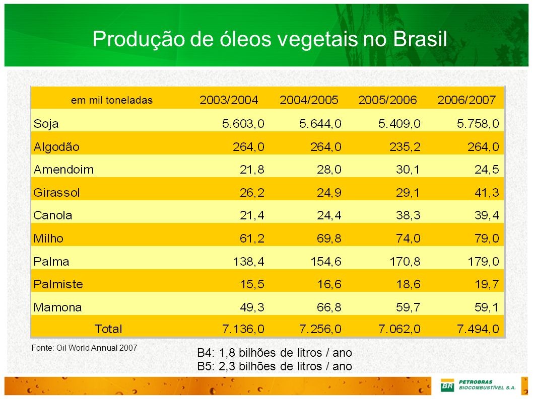 Produção de óleos vegetais no Brasil Fonte: Oil World Annual 2007 B4: 1,8 bilhões de litros / ano B5: 2,3 bilhões de litros / ano em mil toneladas