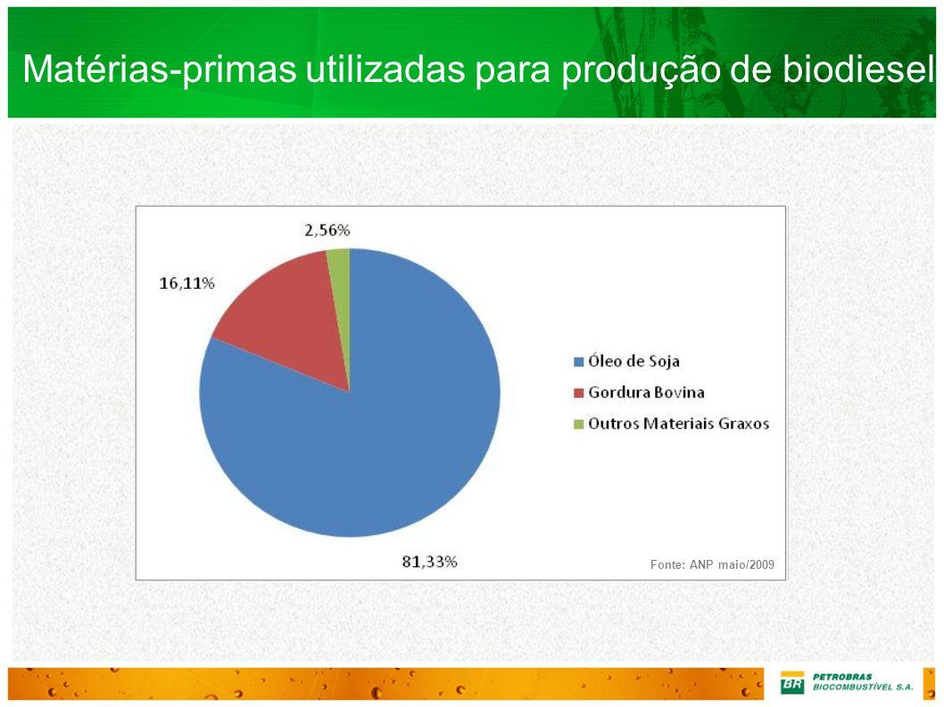 Matérias-primas utilizadas para produção de biodiesel Fonte: ANP maio/2009