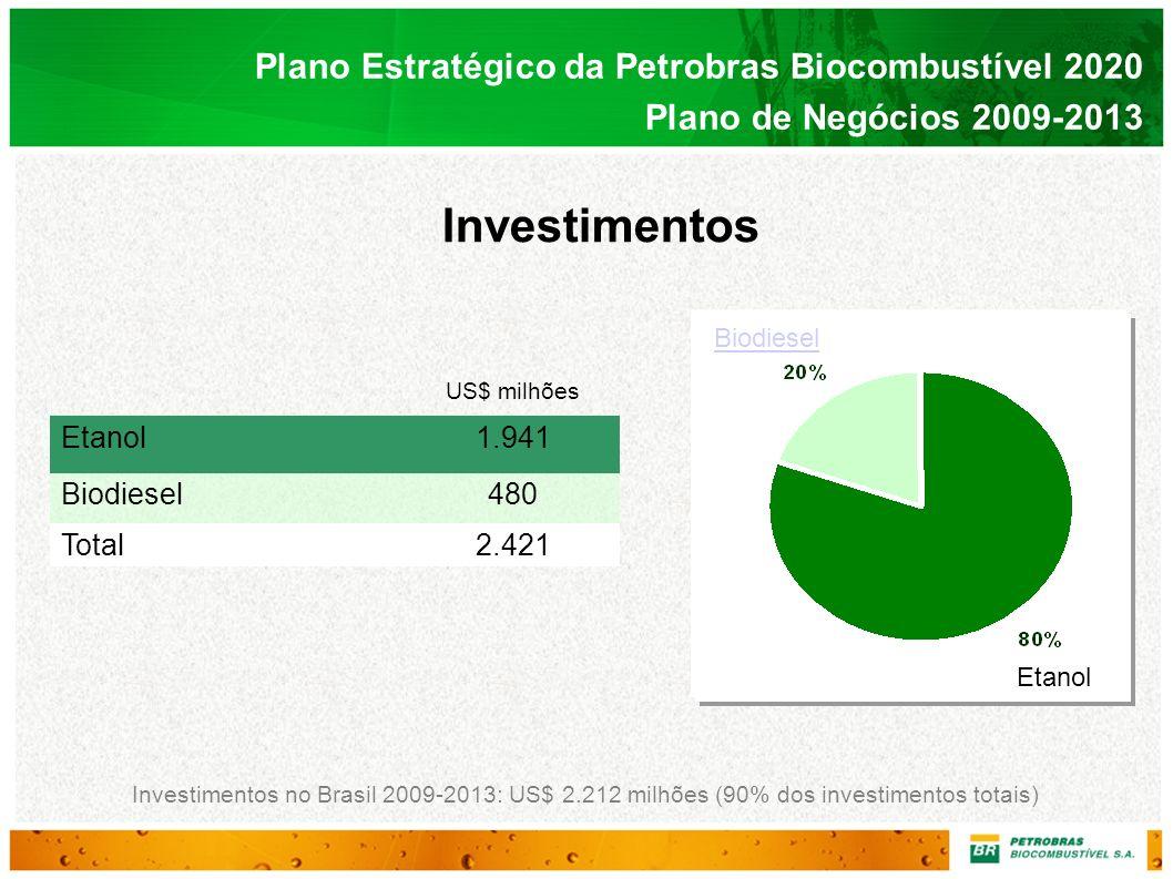 Plano Estratégico da Petrobras Biocombustível 2020 Plano de Negócios 2009-2013 Investimentos Investimentos no Brasil 2009-2013: US$ 2.212 milhões (90%