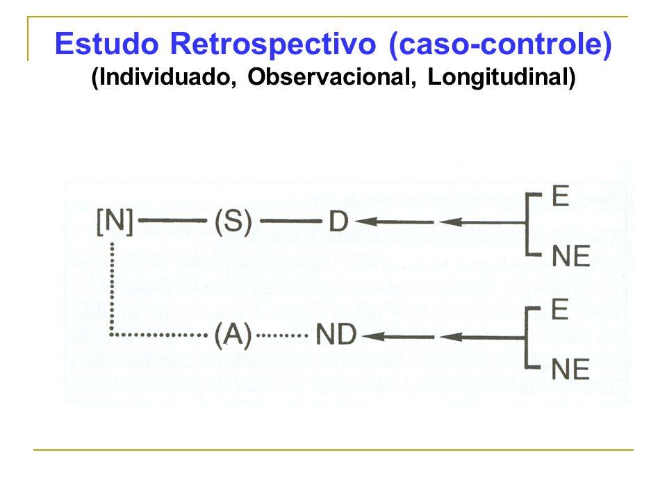 Estudo Retrospectivo (caso-controle) (Individuado, Observacional, Longitudinal)