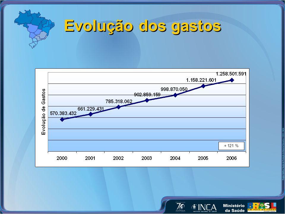 Evolução dos gastos + 121 %