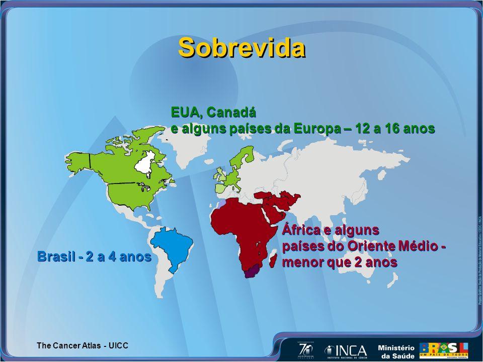 Sobrevida EUA, Canadá e alguns países da Europa – 12 a 16 anos EUA, Canadá e alguns países da Europa – 12 a 16 anos África e alguns países do Oriente Médio - menor que 2 anos África e alguns países do Oriente Médio - menor que 2 anos Brasil - 2 a 4 anos The Cancer Atlas - UICC