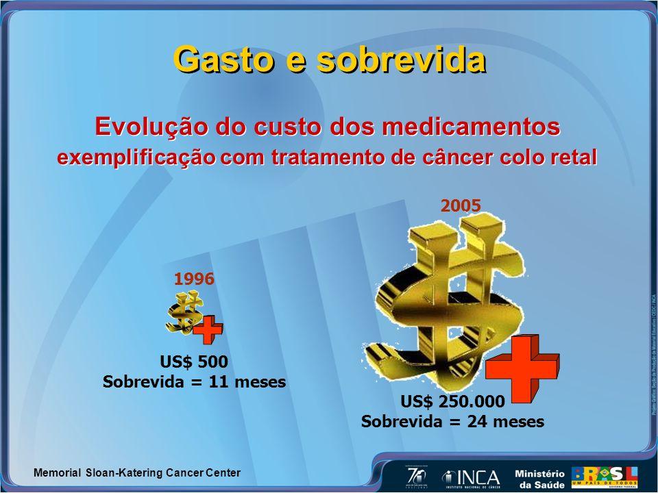Gasto e sobrevida Evolução do custo dos medicamentos exemplificação com tratamento de câncer colo retal Evolução do custo dos medicamentos exemplificação com tratamento de câncer colo retal 1996 US$ 500 Sobrevida = 11 meses 2005 US$ 250.000 Sobrevida = 24 meses Memorial Sloan-Katering Cancer Center