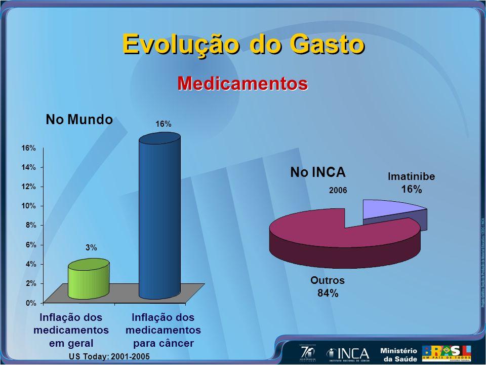 0% 2% 4% 6% 8% 10% 12% 14% 16% 3% Inflação dos medicamentos em geral 16% Inflação dos medicamentos para câncer No Mundo Evolução do Gasto Medicamentos Outros 84% Imatinibe 16% No INCA US Today: 2001-2005 2006