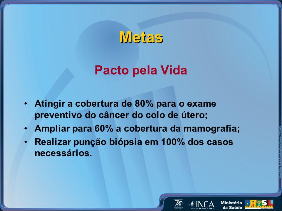 Metas Pacto pela Vida Atingir a cobertura de 80% para o exame preventivo do câncer do colo de útero; Ampliar para 60% a cobertura da mamografia; Realizar punção biópsia em 100% dos casos necessários.