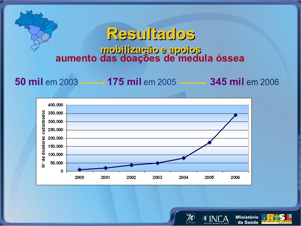 Resultados mobilização e apoios 345 mil em 2006 aumento das doações de medula óssea 50 mil em 2003 175 mil em 2005