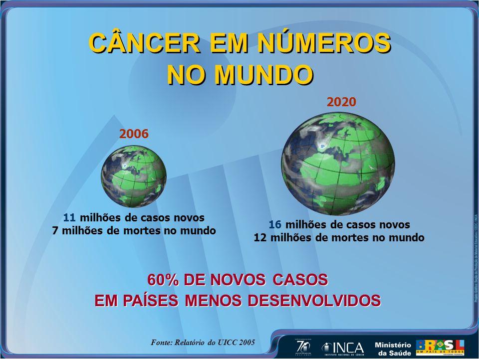 CÂNCER EM NÚMEROS NO MUNDO Fonte: Relatório do UICC 2005 2006 11 milhões de casos novos 7 milhões de mortes no mundo 2020 16 milhões de casos novos 12 milhões de mortes no mundo 60% DE NOVOS CASOS EM PAÍSES MENOS DESENVOLVIDOS 60% DE NOVOS CASOS EM PAÍSES MENOS DESENVOLVIDOS