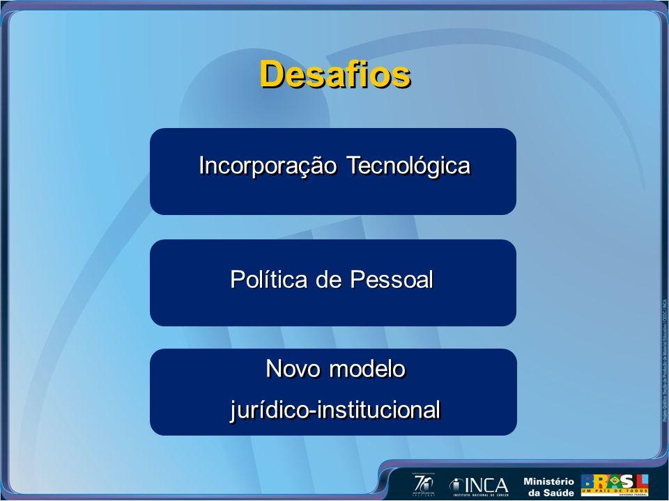 Desafios Política de Pessoal Incorporação Tecnológica Novo modelo jurídico-institucional Novo modelo jurídico-institucional
