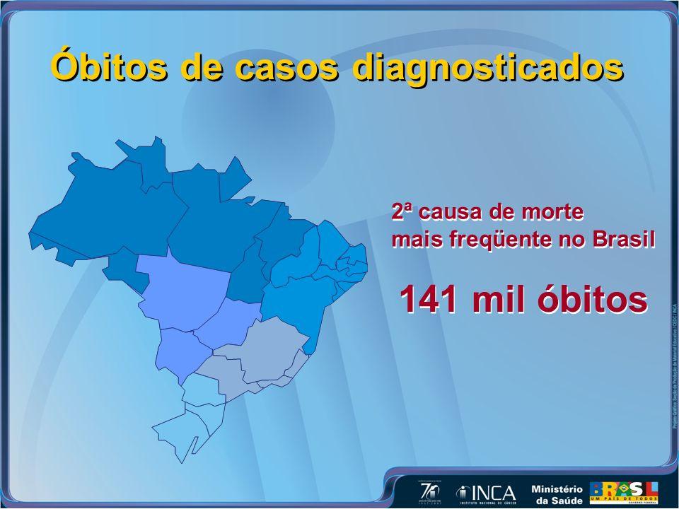 Óbitos de casos diagnosticados 141 mil óbitos 2ª causa de morte mais freqüente no Brasil 2ª causa de morte mais freqüente no Brasil