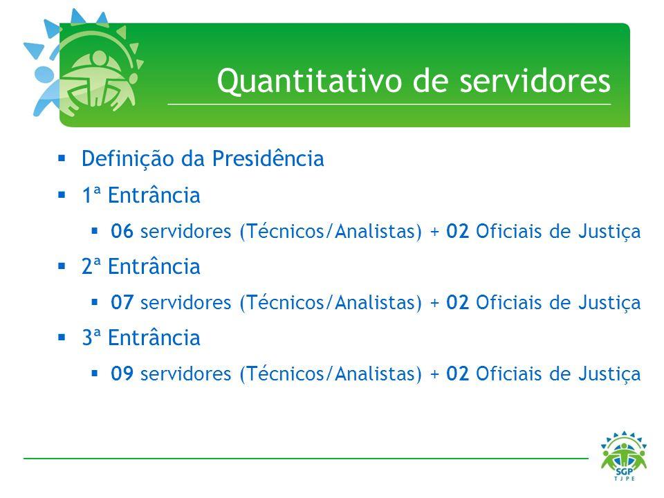 Quantitativo de servidores Definição da Presidência 1ª Entrância 06 servidores (Técnicos/Analistas) + 02 Oficiais de Justiça 2ª Entrância 07 servidore