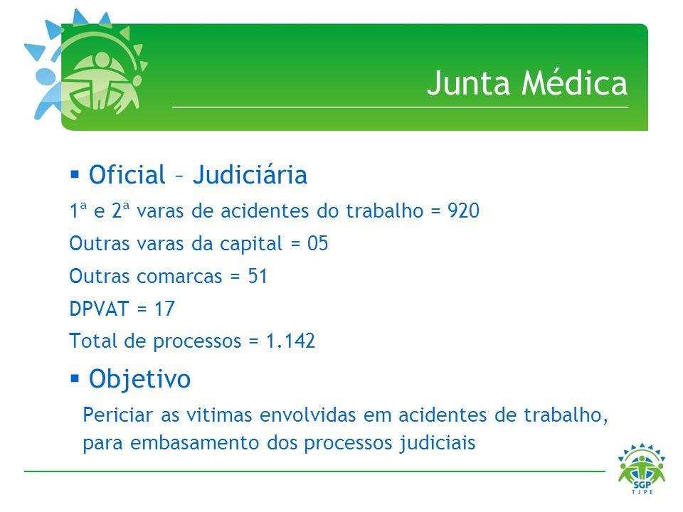 Junta Médica Oficial – Judiciária 1ª e 2ª varas de acidentes do trabalho = 920 Outras varas da capital = 05 Outras comarcas = 51 DPVAT = 17 Total de p