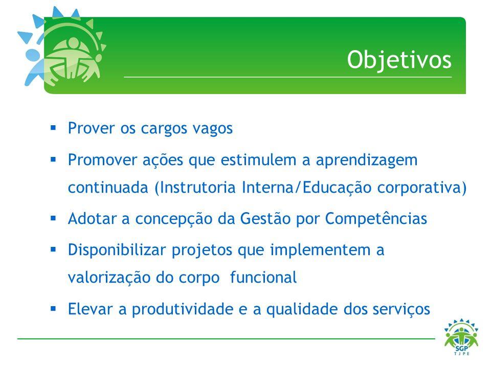 Objetivos Prover os cargos vagos Promover ações que estimulem a aprendizagem continuada (Instrutoria Interna/Educação corporativa) Adotar a concepção