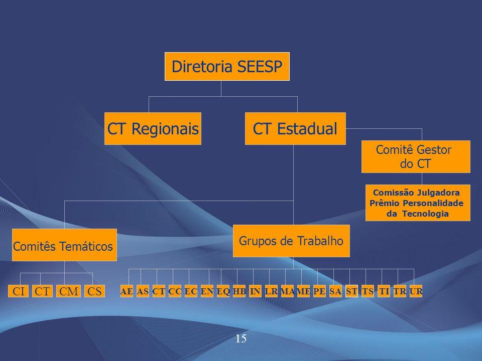 15 Diretoria SEESP CT RegionaisCT Estadual Comitê Gestor do CT Comissão Julgadora Prêmio Personalidade da Tecnologia Comitês Temáticos Grupos de Trabalho CICTCMCS AEASCTECCCENINHBEQPEMEMALRSASTTSTITRUR
