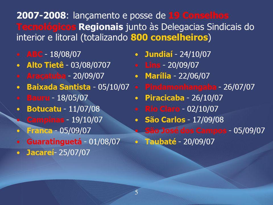 5 2007-2008: lançamento e posse de 19 Conselhos Tecnológicos Regionais junto às Delegacias Sindicais do interior e litoral (totalizando 800 conselheiros) ABC - 18/08/07 Alto Tietê - 03/08/0707 Araçatuba - 20/09/07 Baixada Santista - 05/10/07 Bauru - 18/05/07 Botucatu - 11/07/08 Campinas - 19/10/07 Franca - 05/09/07 Guaratinguetá - 01/08/07 Jacareí- 25/07/07 Jundiaí - 24/10/07 Lins - 20/09/07 Marília - 22/06/07 Pindamonhangaba - 26/07/07 Piracicaba - 26/10/07 Rio Claro - 02/10/07 São Carlos - 17/09/08 São José dos Campos - 05/09/07 Taubaté - 20/09/07