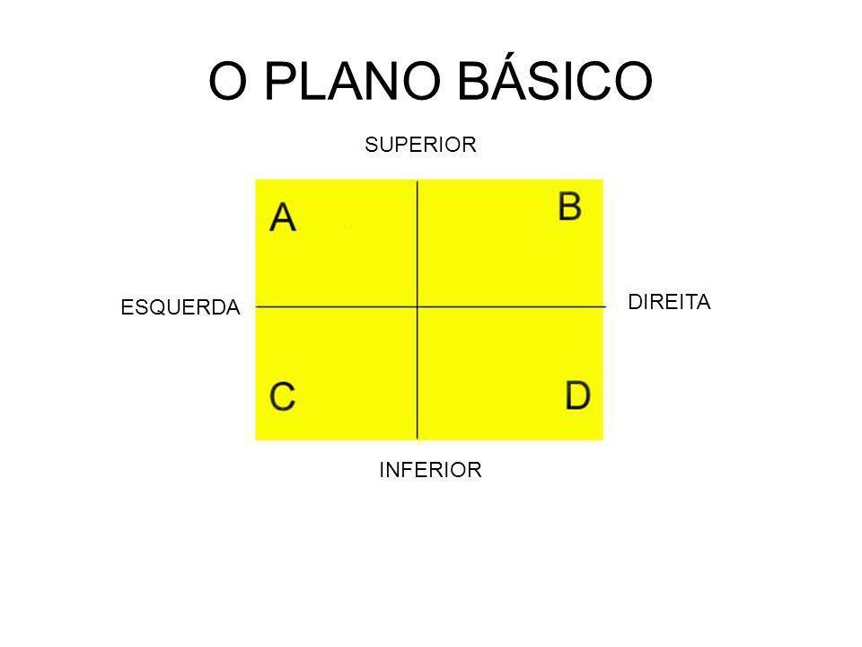 O PLANO BÁSICO SUPERIOR INFERIOR ESQUERDA DIREITA A e D estão em Oposição máxima
