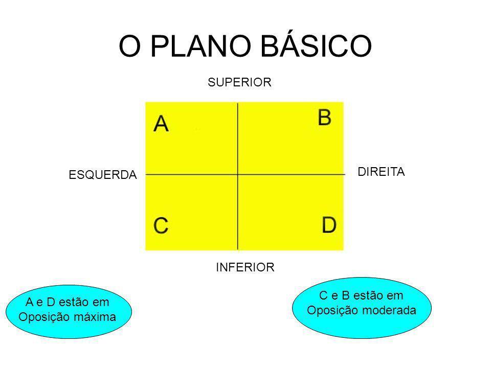 O PLANO BÁSICO SUPERIOR INFERIOR ESQUERDA DIREITA A e D estão em Oposição máxima C e B estão em Oposição moderada TENSÃO DRAMÁTICA