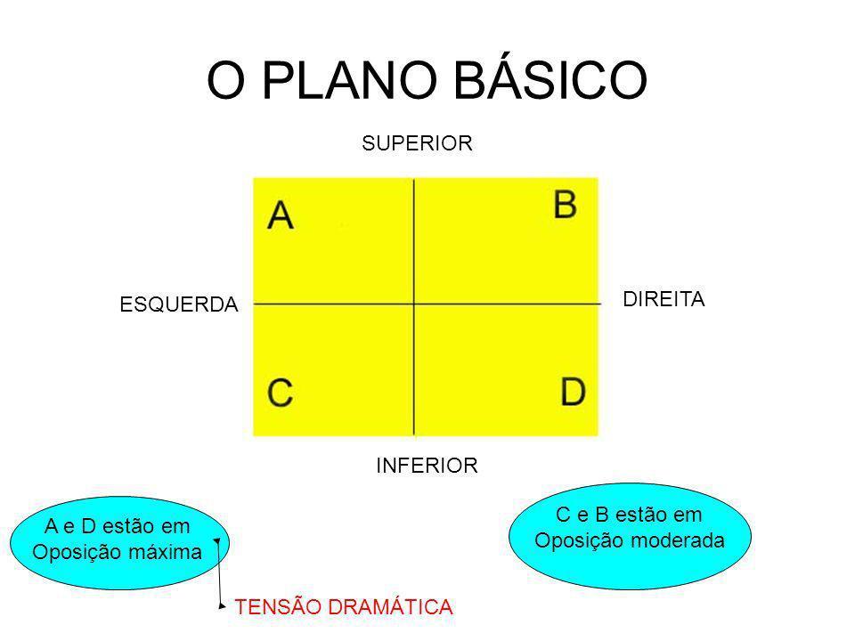O PLANO BÁSICO SUPERIOR INFERIOR ESQUERDA DIREITA A e D estão em Oposição máxima C e B estão em Oposição moderada TENSÃO DRAMÁTICA TENSÃO LÍRICA