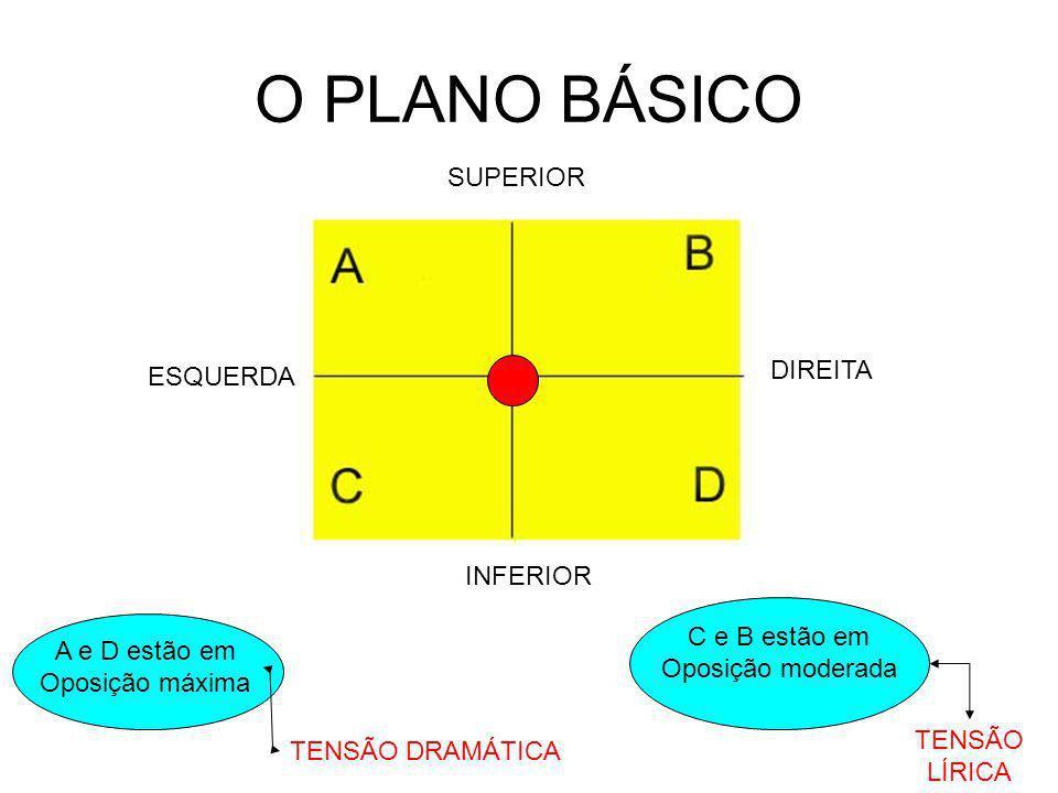 O PLANO BÁSICO SUPERIOR INFERIOR ESQUERDA DIREITA A e D estão em Oposição máxima C e B estão em Oposição moderada TENSÃO DRAMÁTICA TENSÃO LÍRICA O centro é o ponto de Maior estabilidade, onde As forças se equilibram.