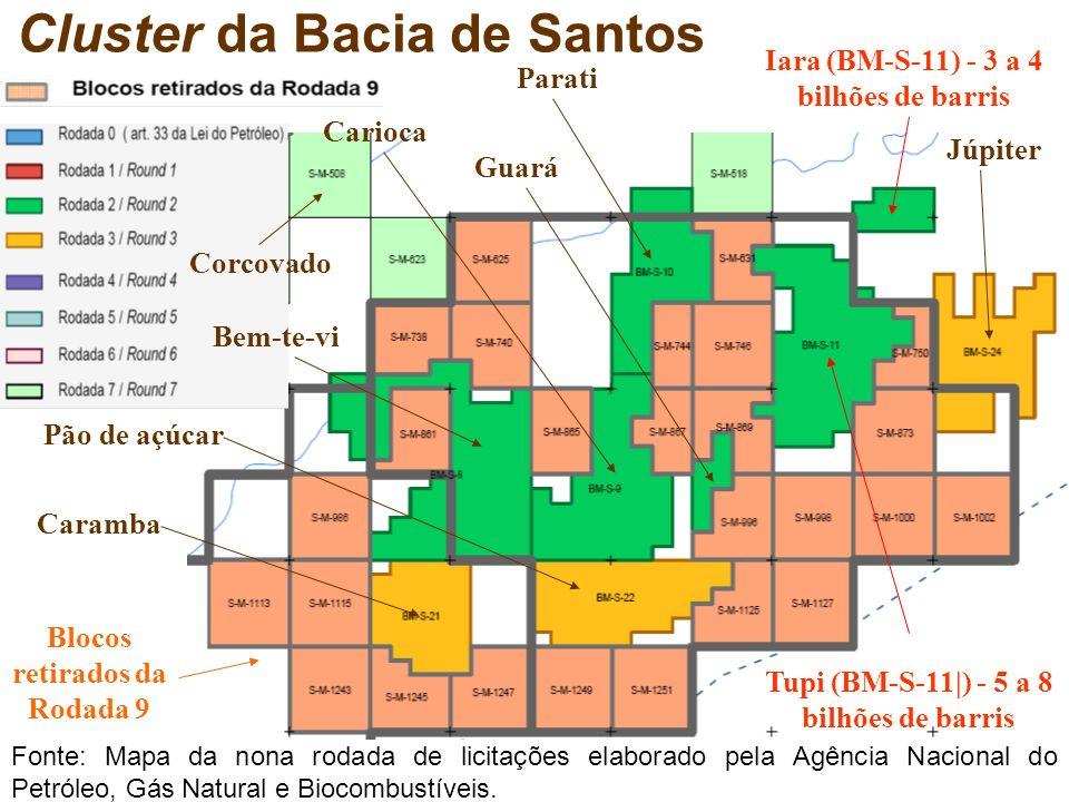 Cluster da Bacia de Santos Júpiter Carioca Pão de açúcar Parati Iara (BM-S-11) - 3 a 4 bilhões de barris Tupi (BM-S-11|) - 5 a 8 bilhões de barris Blo