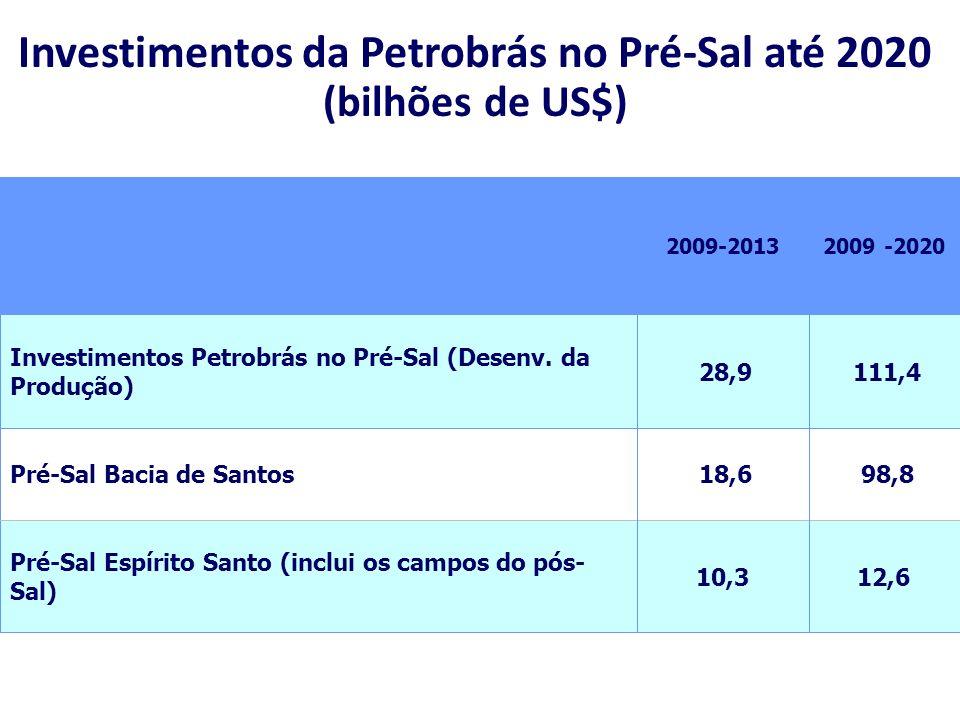 2009 -20202009-2013 98,8 18,6Pré-Sal Bacia de Santos 111,4 28,9 Investimentos Petrobrás no Pré-Sal (Desenv. da Produção) 12,610,3 Pré-Sal Espírito San
