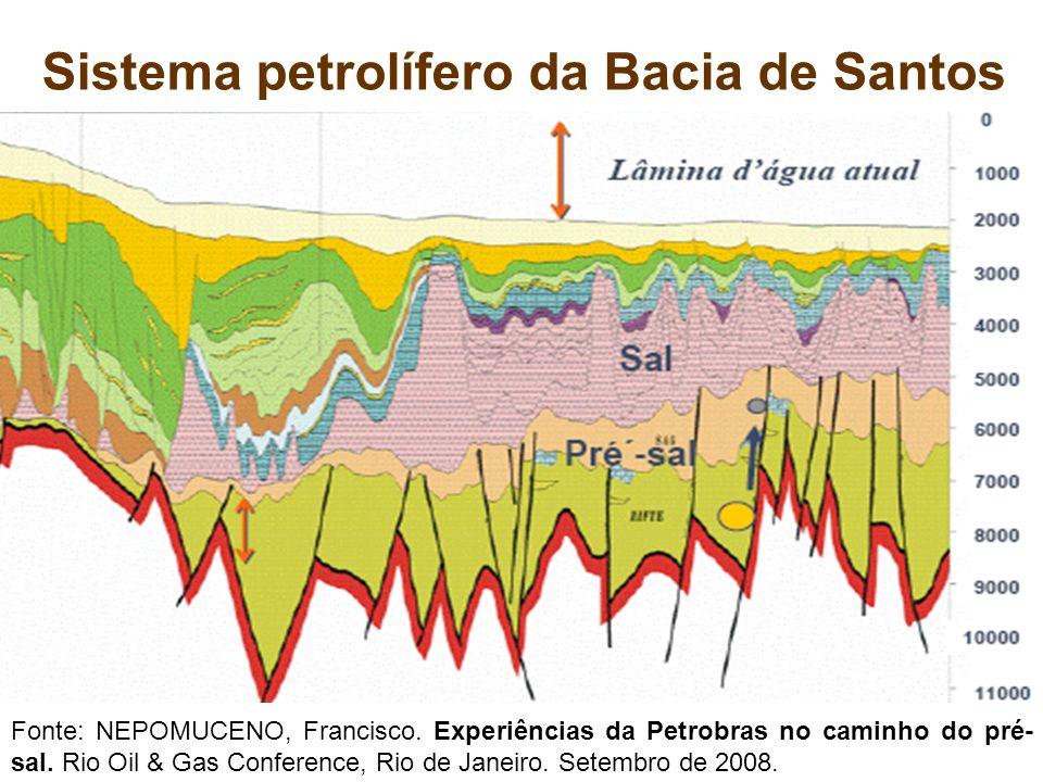 Sistema petrolífero da Bacia de Santos Fonte: NEPOMUCENO, Francisco. Experiências da Petrobras no caminho do pré- sal. Rio Oil & Gas Conference, Rio d