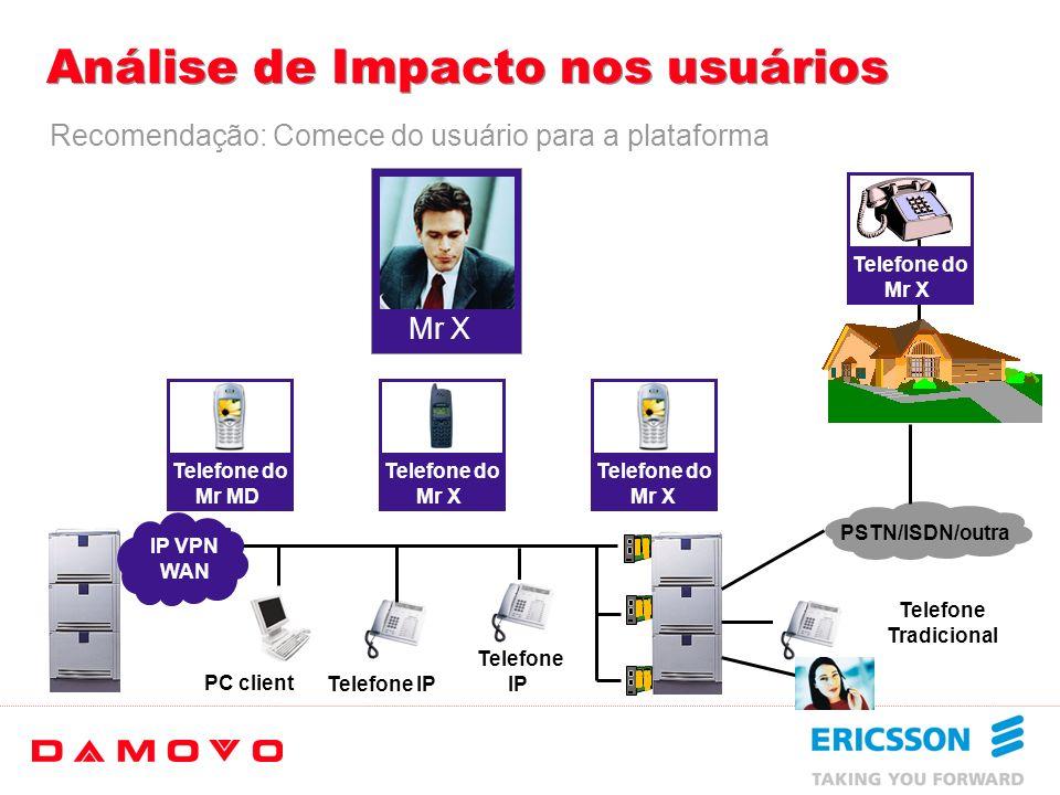 Análise de Impacto nos usuários A Convergência de Voz, Textos, Imagem não se aplica a todos Usuários… Na visão global da Ericsson/Damovo: Ramal Celula