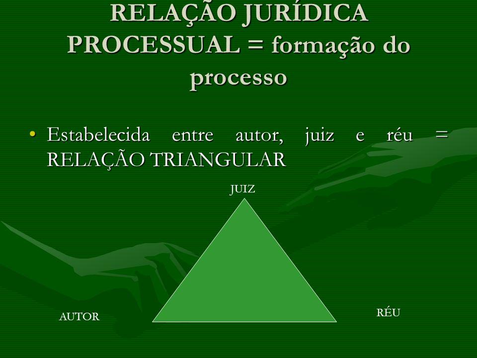 RELAÇÃO JURÍDICA PROCESSUAL = formação do processo Estabelecida entre autor, juiz e réu = RELAÇÃO TRIANGULAREstabelecida entre autor, juiz e réu = REL