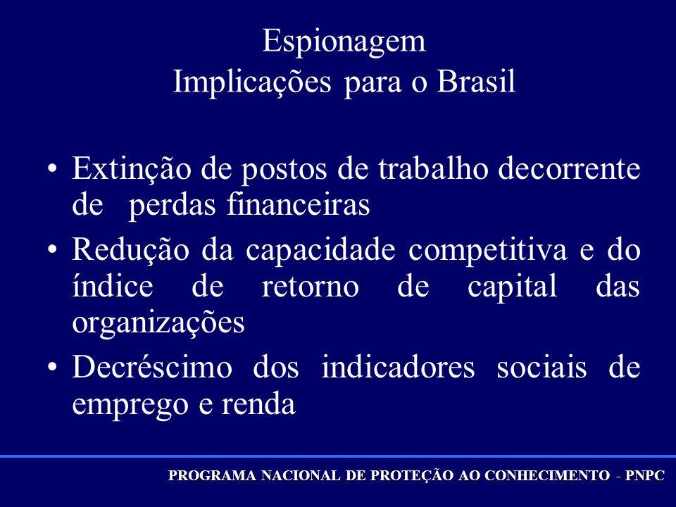 PROGRAMA NACIONAL DE PROTEÇÃO AO CONHECIMENTO - PNPC Espionagem Implicações para o Brasil Extinção de postos de trabalho decorrente de perdas financeiras Redução da capacidade competitiva e do índice de retorno de capital das organizações Decréscimo dos indicadores sociais de emprego e renda