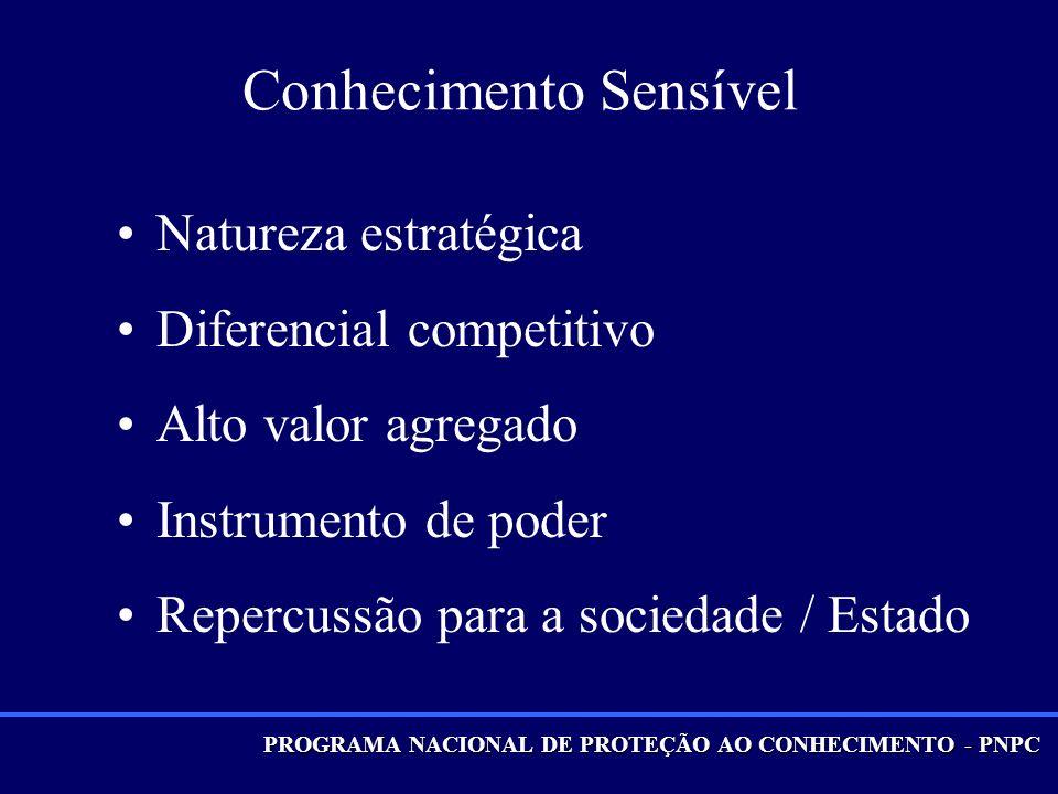 Conhecimento Sensível Natureza estratégica Diferencial competitivo Alto valor agregado Instrumento de poder Repercussão para a sociedade / Estado