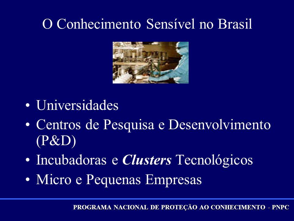 PROGRAMA NACIONAL DE PROTEÇÃO AO CONHECIMENTO - PNPC O Conhecimento Sensível no Brasil Universidades Centros de Pesquisa e Desenvolvimento (P&D) Incubadoras e Clusters Tecnológicos Micro e Pequenas Empresas