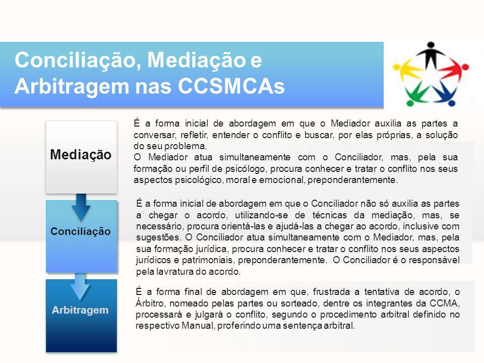 Conciliação, Mediação e Arbitragem nas CCSMCAs É a forma inicial de abordagem em que o Mediador auxilia as partes a conversar, refletir, entender o conflito e buscar, por elas próprias, a solução do seu problema.