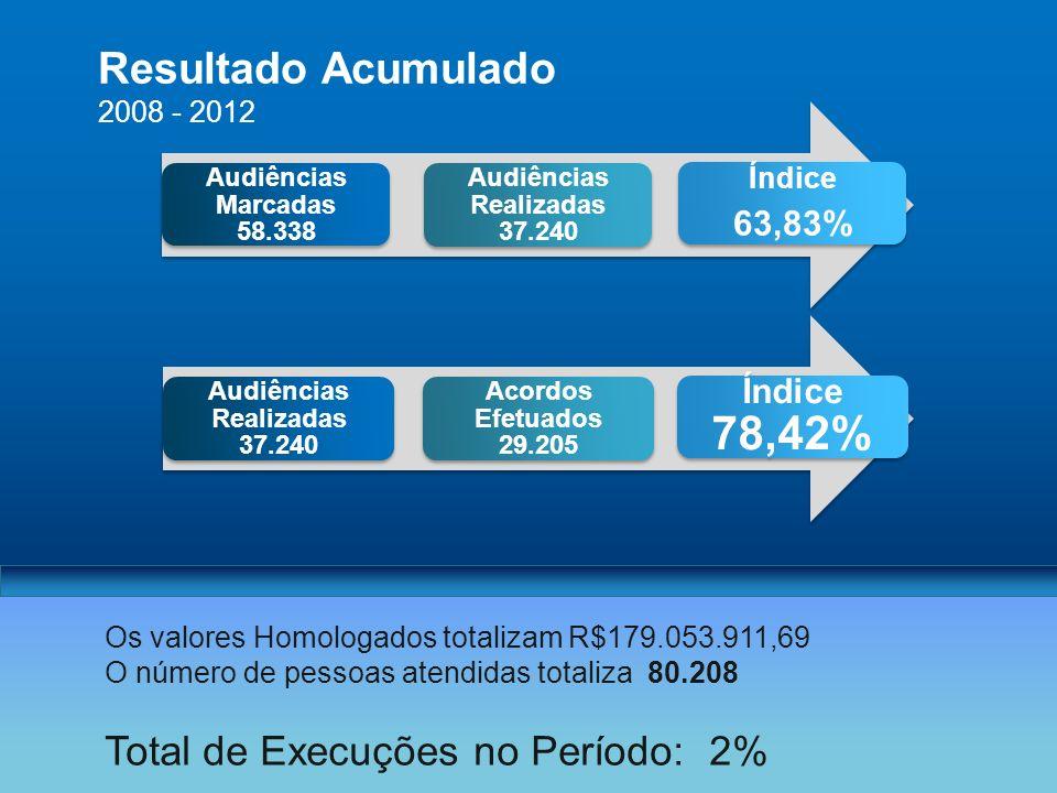 2008 - 2012 Resultado Acumulado Os valores Homologados totalizam R$179.053.911,69 O número de pessoas atendidas totaliza 80.208 Total de Execuções no Período: 2% Audiências Marcadas 58.338 Audiências Realizadas 37.240 Índice 63,83% Audiências Realizadas 37.240 Acordos Efetuados 29.205 Índice 78,42%