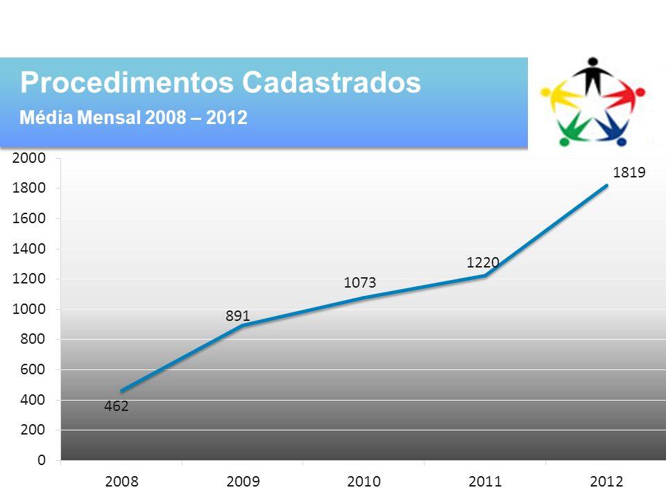 Procedimentos Cadastrados Média Mensal 2008 – 2012