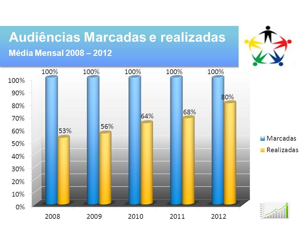 Audiências Marcadas e realizadas Média Mensal 2008 – 2012