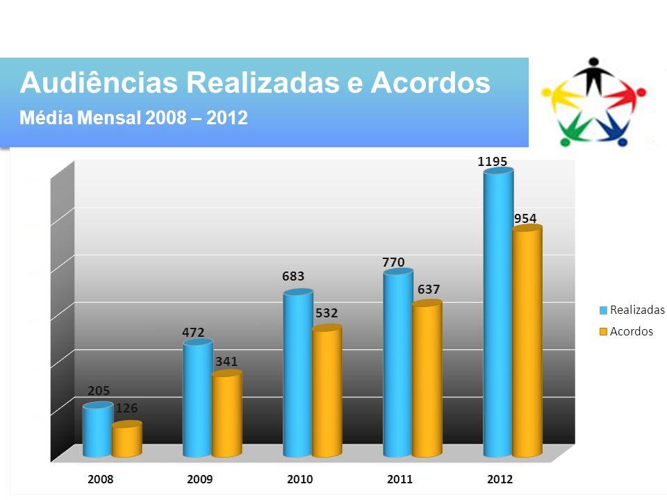 Audiências Realizadas e Acordos Média Mensal 2008 – 2012