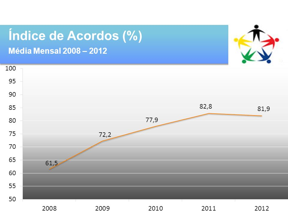 Índice de Acordos (%) Média Mensal 2008 – 2012