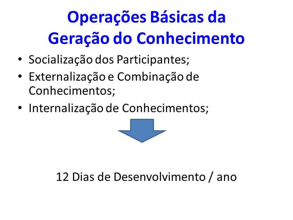 Operações Básicas da Geração do Conhecimento Socialização dos Participantes; Externalização e Combinação de Conhecimentos; Internalização de Conhecime