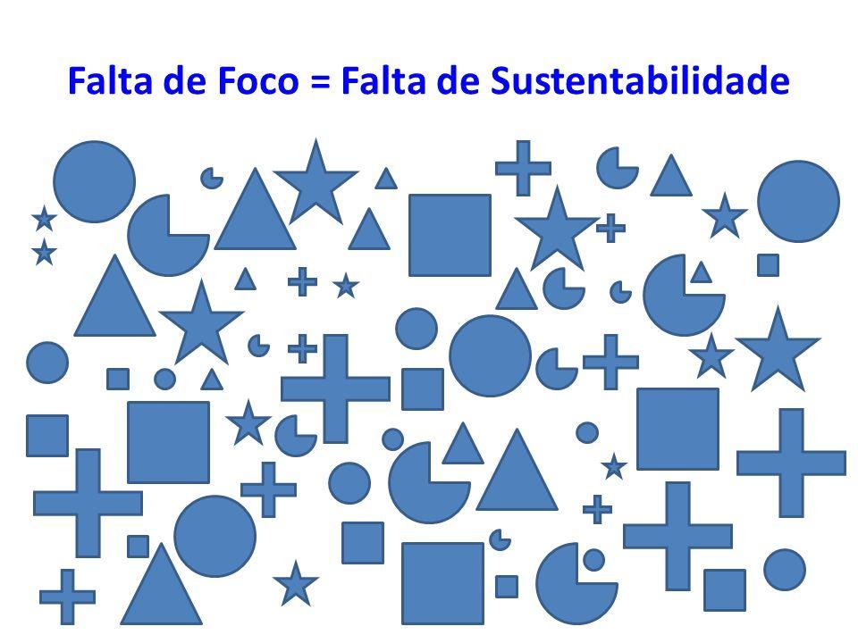Falta de Foco = Falta de Sustentabilidade