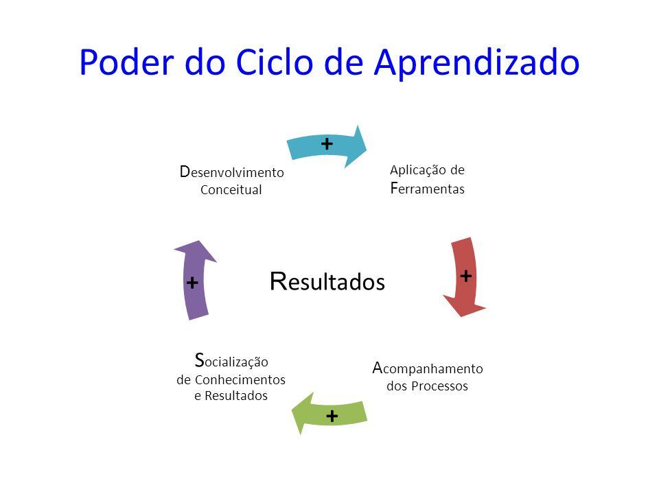 Poder do Ciclo de Aprendizado Aplicação de F erramentas A companhamento dos Processos S ocialização de Conhecimentos e Resultados D esenvolvimento Con