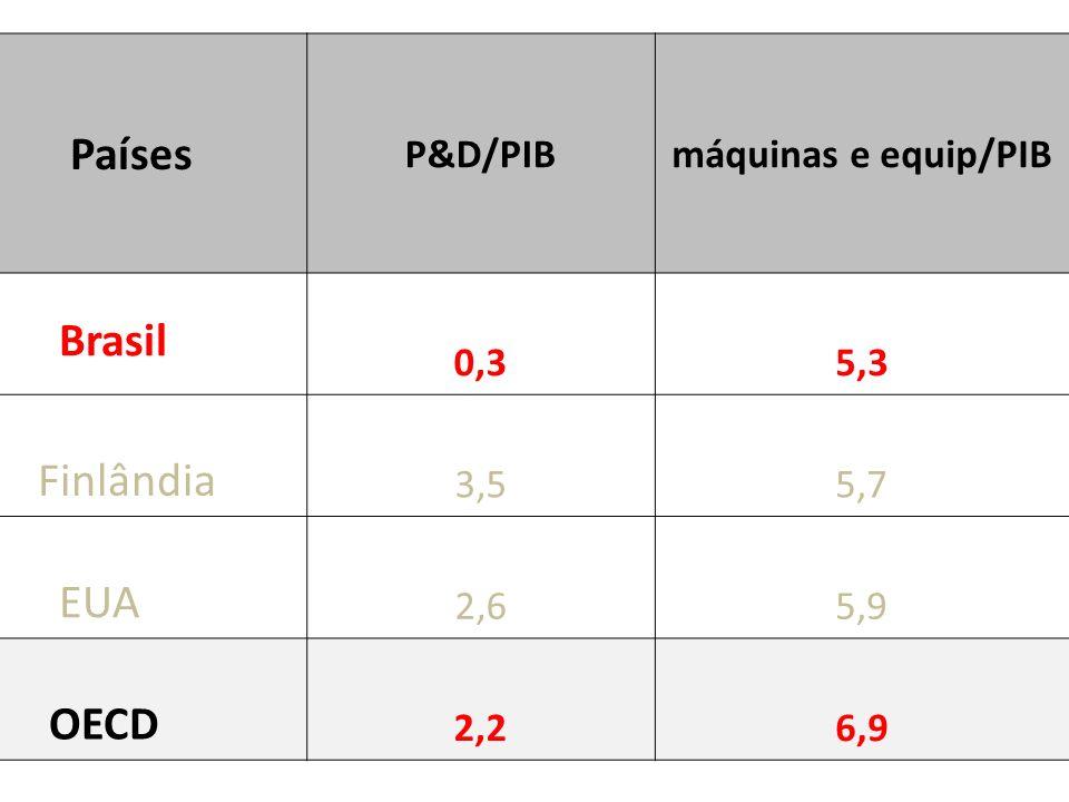 Países P&D/PIBmáquinas e equip/PIB Brasil 0,35,3 Finlândia 3,55,7 EUA 2,65,9 OECD 2,26,9