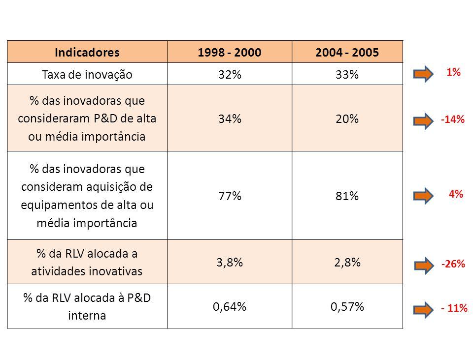 Indicadores1998 - 20002004 - 2005 Taxa de inovação32%33% % das inovadoras que consideraram P&D de alta ou média importância 34%20% % das inovadoras que consideram aquisição de equipamentos de alta ou média importância 77%81% % da RLV alocada a atividades inovativas 3,8%2,8% % da RLV alocada à P&D interna 0,64%0,57% - 11% -26% 4% -14% 1%
