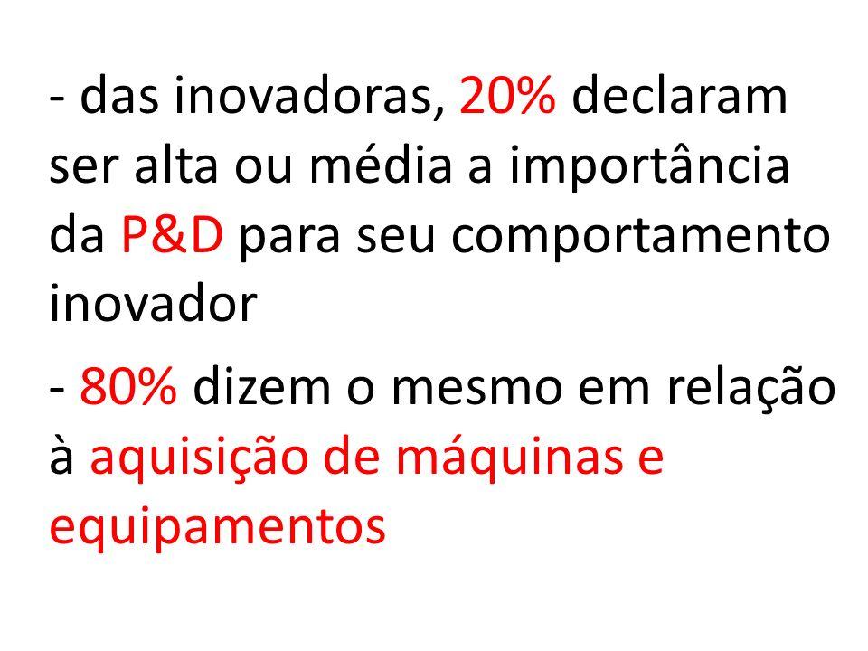 - das inovadoras, 20% declaram ser alta ou média a importância da P&D para seu comportamento inovador - 80% dizem o mesmo em relação à aquisição de máquinas e equipamentos