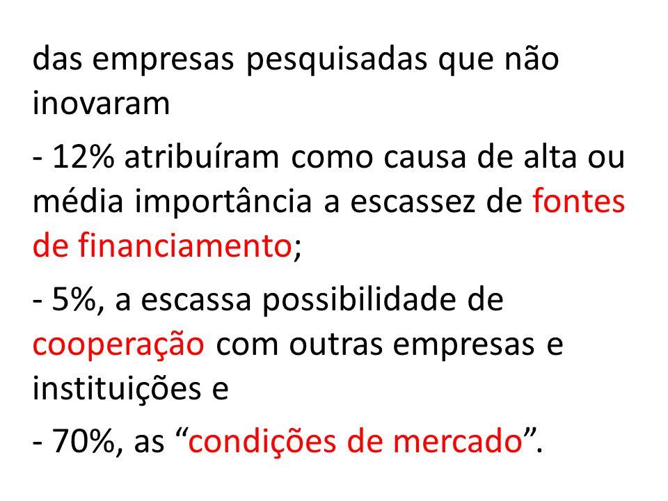 das empresas pesquisadas que não inovaram - 12% atribuíram como causa de alta ou média importância a escassez de fontes de financiamento; - 5%, a escassa possibilidade de cooperação com outras empresas e instituições e - 70%, as condições de mercado.