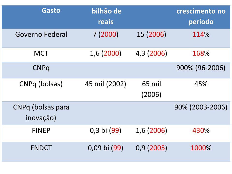 Gasto bilhão de reais crescimento no período Governo Federal7 (2000)15 (2006)114% MCT1,6 (2000)4,3 (2006)168% CNPq900% (96-2006) CNPq (bolsas)45 mil (2002) 65 mil (2006) 45% CNPq (bolsas para inovação) 90% (2003-2006) FINEP0,3 bi (99)1,6 (2006)430% FNDCT0,09 bi (99)0,9 (2005)1000%