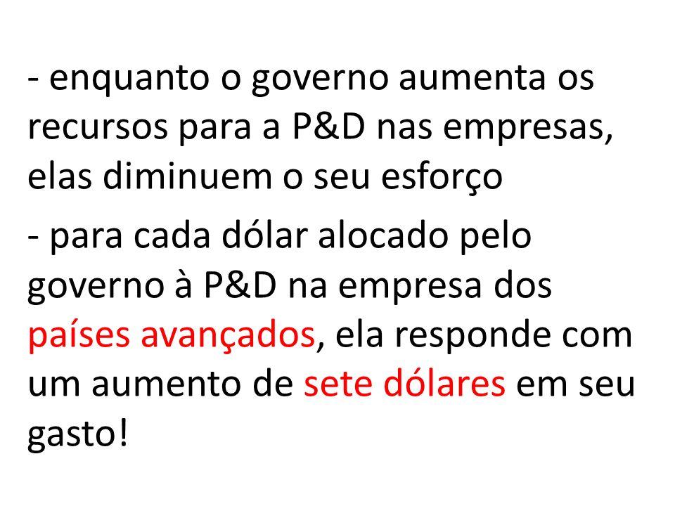 - enquanto o governo aumenta os recursos para a P&D nas empresas, elas diminuem o seu esforço - para cada dólar alocado pelo governo à P&D na empresa dos países avançados, ela responde com um aumento de sete dólares em seu gasto!